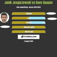 Janik Jesgarzewski vs Dave Gnaase h2h player stats