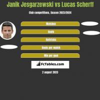 Janik Jesgarzewski vs Lucas Scherff h2h player stats