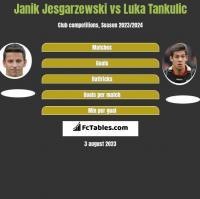 Janik Jesgarzewski vs Luka Tankulic h2h player stats