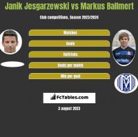 Janik Jesgarzewski vs Markus Ballmert h2h player stats