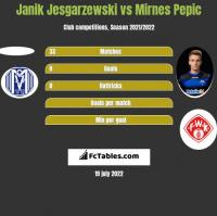 Janik Jesgarzewski vs Mirnes Pepic h2h player stats