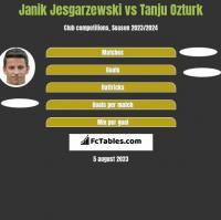 Janik Jesgarzewski vs Tanju Ozturk h2h player stats