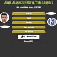 Janik Jesgarzewski vs Thilo Leugers h2h player stats