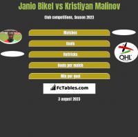 Janio Bikel vs Kristiyan Malinov h2h player stats