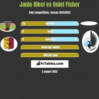 Janio Bikel vs Oniel Fisher h2h player stats