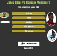 Janio Bikel vs Romain Metannire h2h player stats