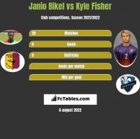 Janio Bikel vs Kyle Fisher h2h player stats