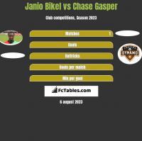 Janio Bikel vs Chase Gasper h2h player stats