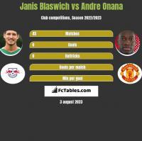 Janis Blaswich vs Andre Onana h2h player stats