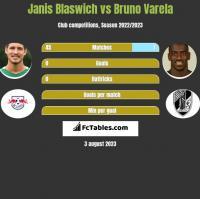 Janis Blaswich vs Bruno Varela h2h player stats