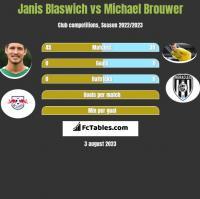 Janis Blaswich vs Michael Brouwer h2h player stats