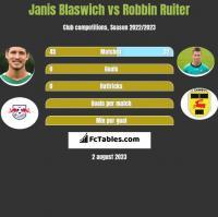 Janis Blaswich vs Robbin Ruiter h2h player stats