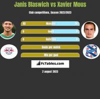 Janis Blaswich vs Xavier Mous h2h player stats