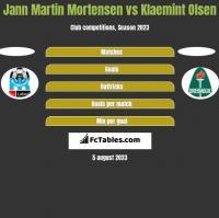 Jann Martin Mortensen vs Klaemint Olsen h2h player stats