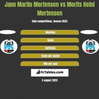 Jann Martin Mortensen vs Morits Heini Mortensen h2h player stats