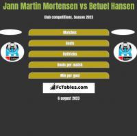 Jann Martin Mortensen vs Betuel Hansen h2h player stats