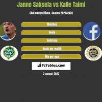 Janne Saksela vs Kalle Taimi h2h player stats