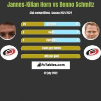 Jannes-Kilian Horn vs Benno Schmitz h2h player stats