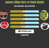 Jannes-Kilian Horn vs Dario Dumic h2h player stats