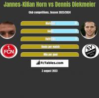 Jannes-Kilian Horn vs Dennis Diekmeier h2h player stats