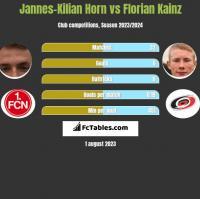 Jannes-Kilian Horn vs Florian Kainz h2h player stats