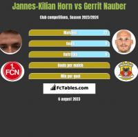 Jannes-Kilian Horn vs Gerrit Nauber h2h player stats
