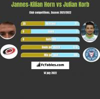 Jannes-Kilian Horn vs Julian Korb h2h player stats