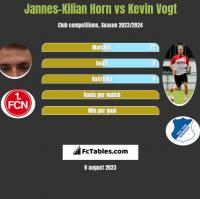 Jannes-Kilian Horn vs Kevin Vogt h2h player stats