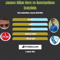 Jannes-Kilian Horn vs Konstantinos Stafylidis h2h player stats