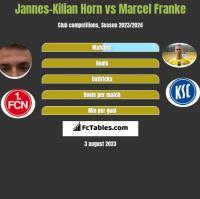 Jannes-Kilian Horn vs Marcel Franke h2h player stats