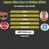 Jannes-Kilian Horn vs Mathias Wittek h2h player stats