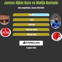 Jannes-Kilian Horn vs Matija Nastasic h2h player stats
