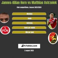 Jannes-Kilian Horn vs Matthias Ostrzolek h2h player stats