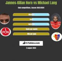 Jannes-Kilian Horn vs Michael Lang h2h player stats