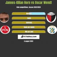 Jannes-Kilian Horn vs Oscar Wendt h2h player stats
