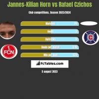 Jannes-Kilian Horn vs Rafael Czichos h2h player stats