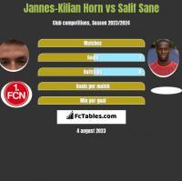 Jannes-Kilian Horn vs Salif Sane h2h player stats