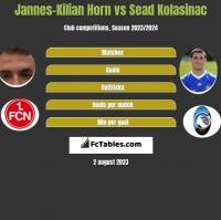 Jannes-Kilian Horn vs Sead Kolasinac h2h player stats