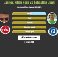Jannes-Kilian Horn vs Sebastian Jung h2h player stats