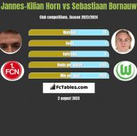 Jannes-Kilian Horn vs Sebastiaan Bornauw h2h player stats