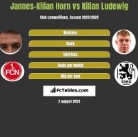 Jannes-Kilian Horn vs Kilian Ludewig h2h player stats