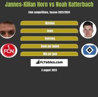 Jannes-Kilian Horn vs Noah Katterbach h2h player stats
