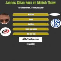 Jannes-Kilian Horn vs Malich Thiaw h2h player stats