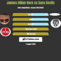 Jannes-Kilian Horn vs Sava Cestic h2h player stats