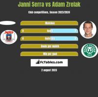 Janni Serra vs Adam Zrelak h2h player stats