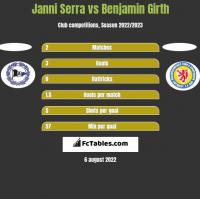 Janni Serra vs Benjamin Girth h2h player stats