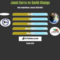 Janni Serra vs David Atanga h2h player stats
