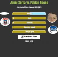 Janni Serra vs Fabian Reese h2h player stats