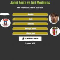 Janni Serra vs Iuri Medeiros h2h player stats