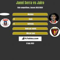 Janni Serra vs Jairo h2h player stats